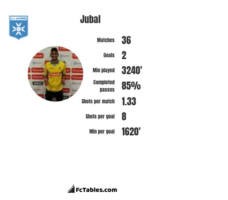 Jubal infographic