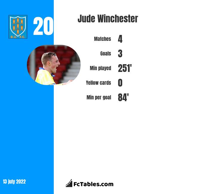 Jude Winchester infographic