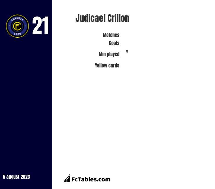 Judicael Crillon infographic