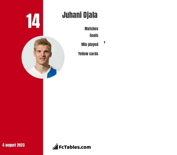 Juhani Ojala infographic