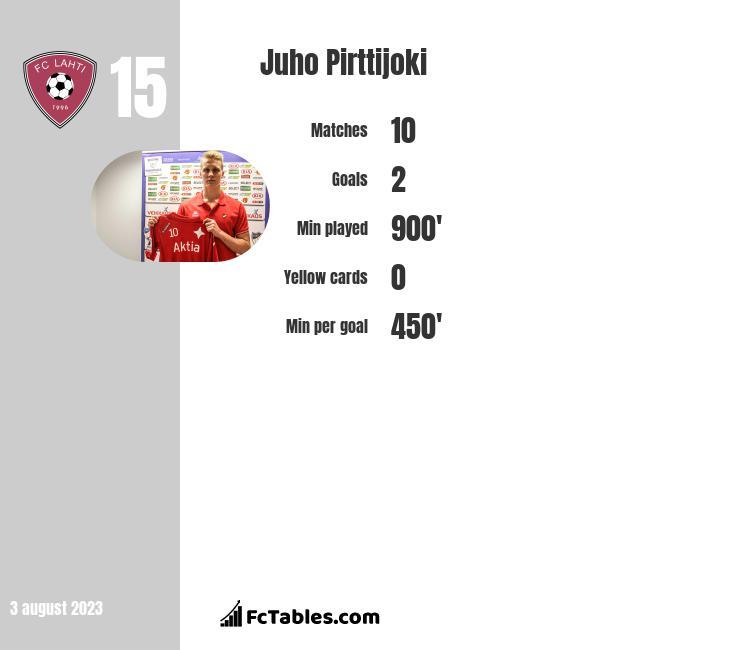 Juho Pirttijoki infographic
