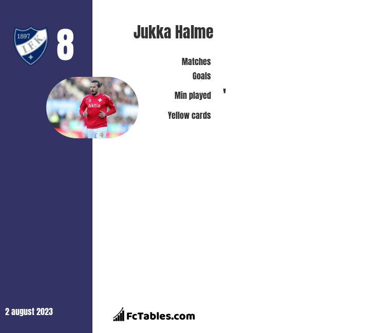 Jukka Halme infographic