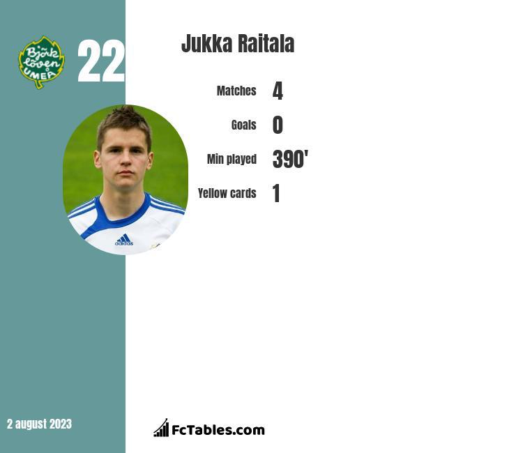 Jukka Raitala infographic