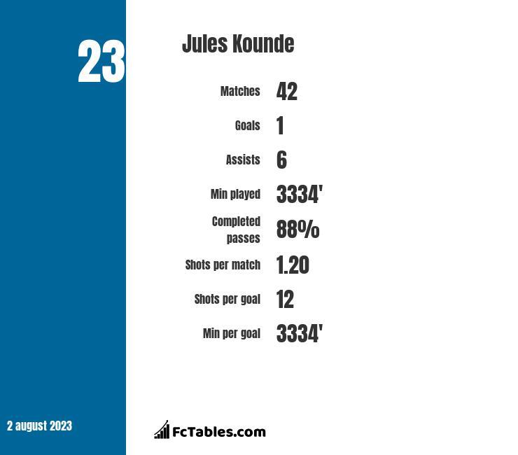 Jules Kounde infographic