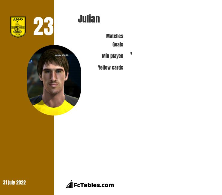 Julian infographic statistics for Aris Thessaloniki FC
