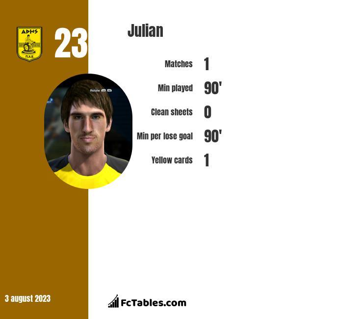 Julian infographic