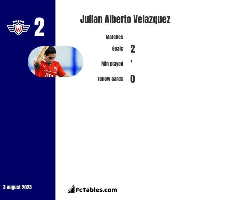 Julian Alberto Velazquez infographic
