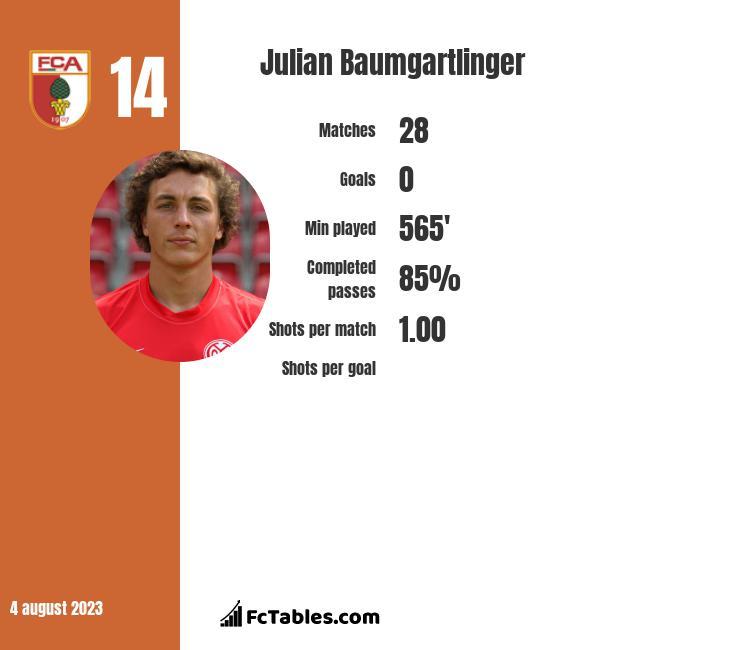 Julian Baumgartlinger infographic