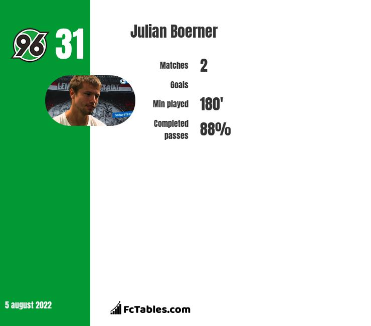 Julian Boerner infographic statistics for Sheffield Wednesday