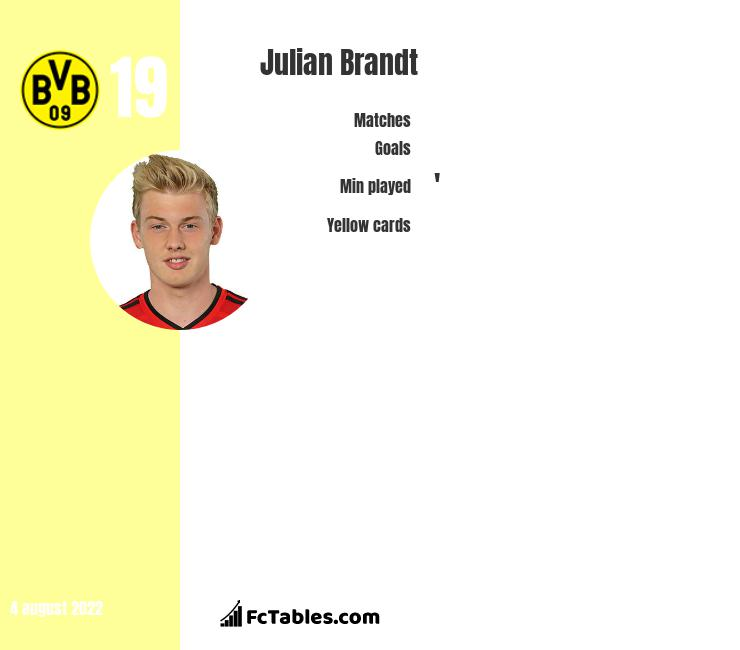 Julian Brandt infographic statistics for Bayer Leverkusen