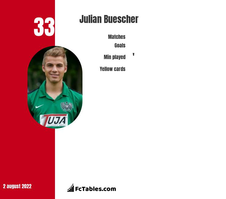 Julian Buescher infographic statistics for DC United