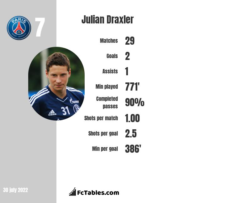 Julian Draxler infographic statistics for PSG