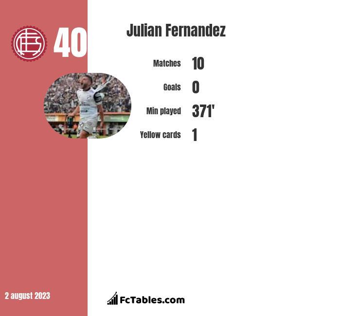 Julian Fernandez infographic