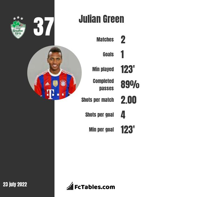 Julian Green infographic statistics for Greuther Fuerth