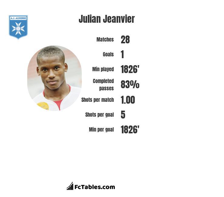 Julian Jeanvier infographic