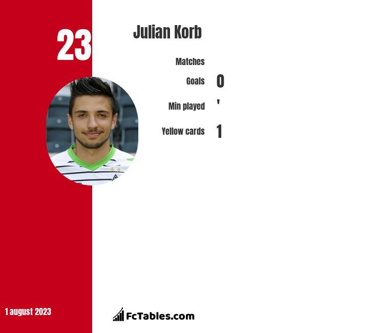 Julian Korb infographic