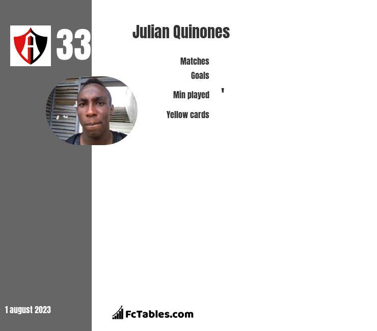 Julian Quinones infographic