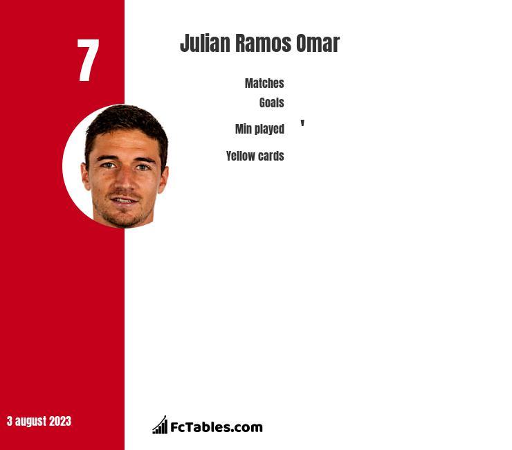 Julian Ramos Omar infographic