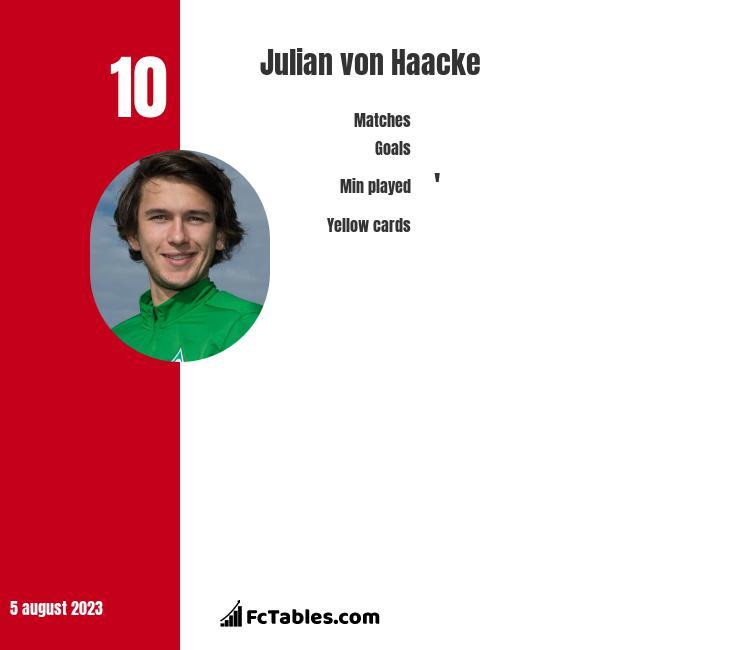 Julian von Haacke infographic