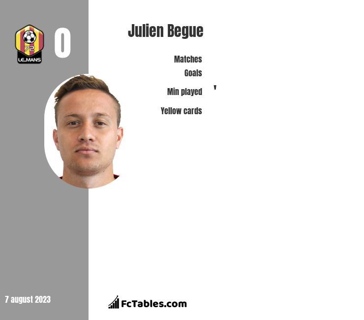Julien Begue infographic