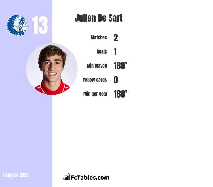 Julien De Sart infographic