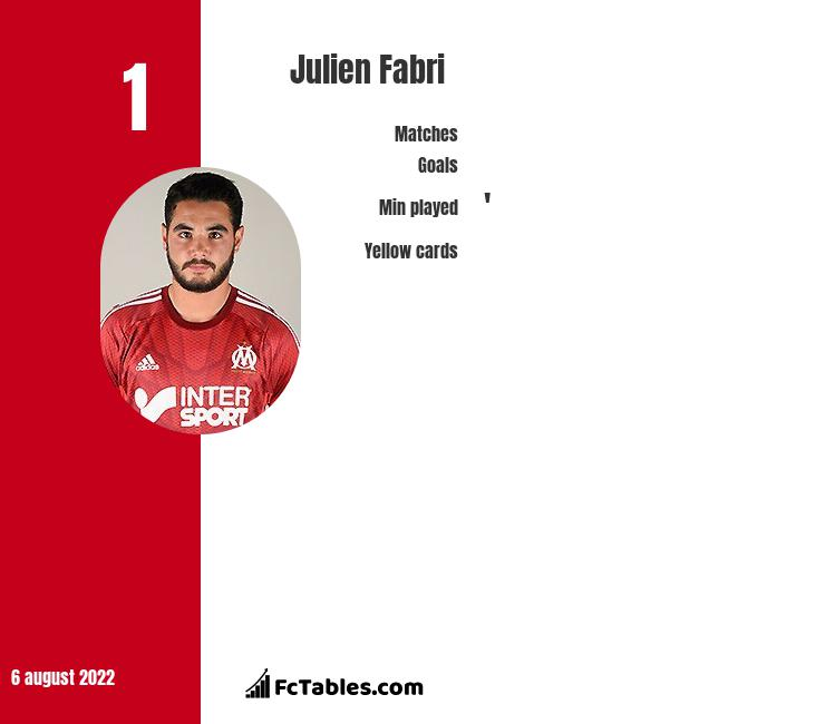 Julien Fabri infographic statistics for Chateauroux
