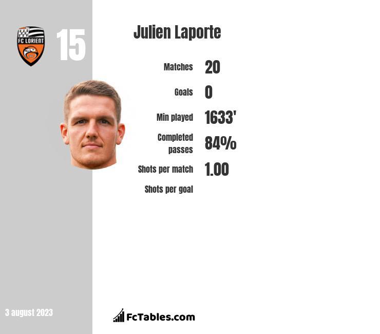 Julien Laporte infographic