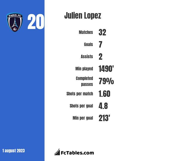 Julien Lopez infographic