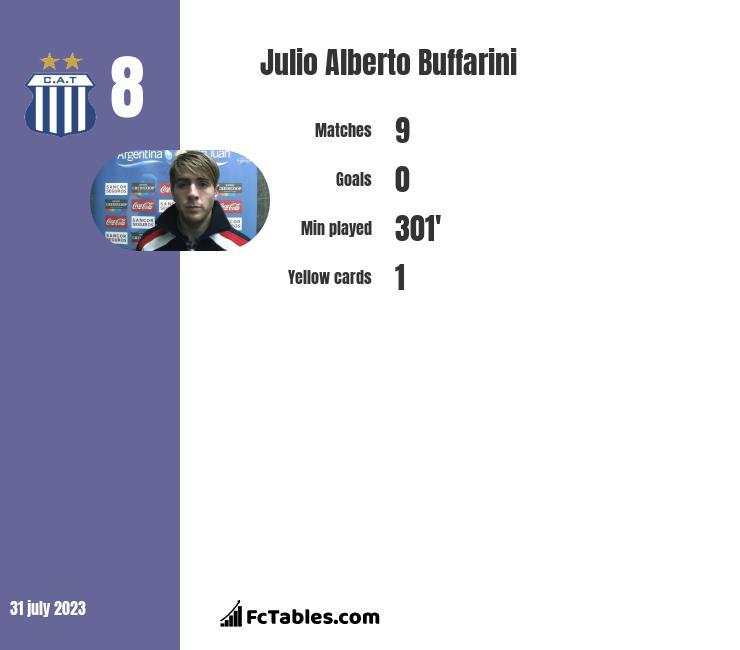 Julio Alberto Buffarini infographic