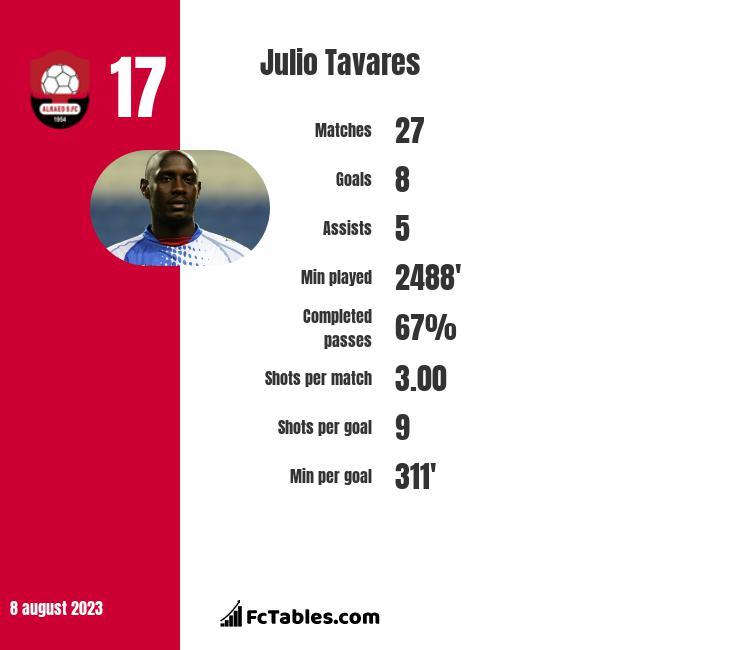 Julio Tavares infographic