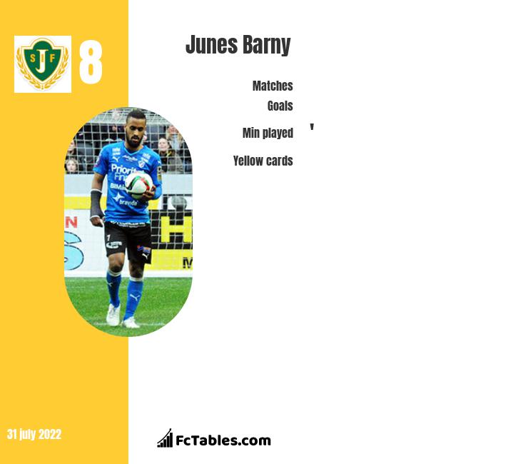 Junes Barny infographic statistics for IFK Gothenburg
