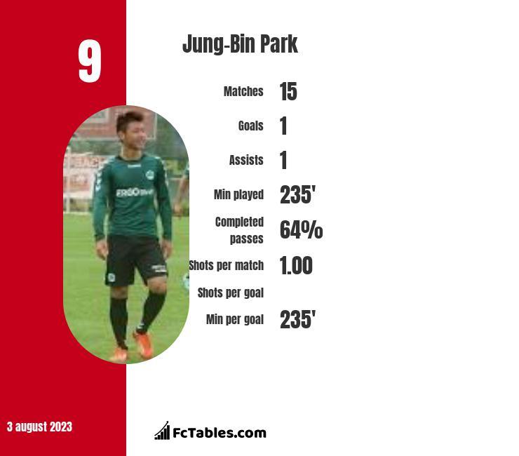 Jung-Bin Park infographic