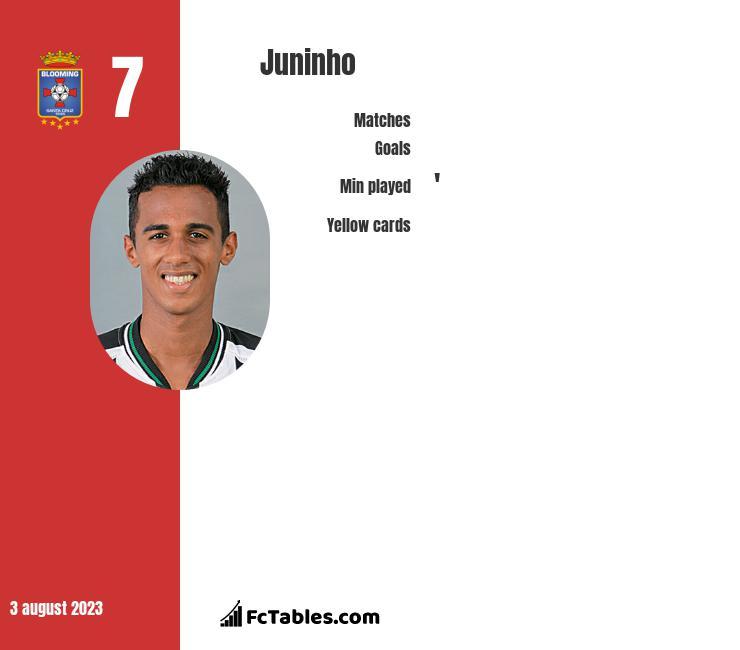 Juninho infographic