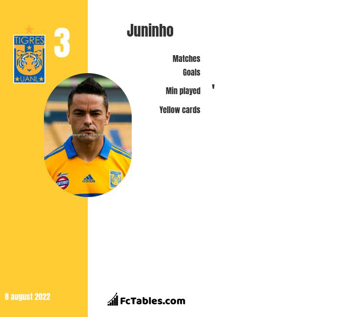 Juninho infographic statistics for Tigres