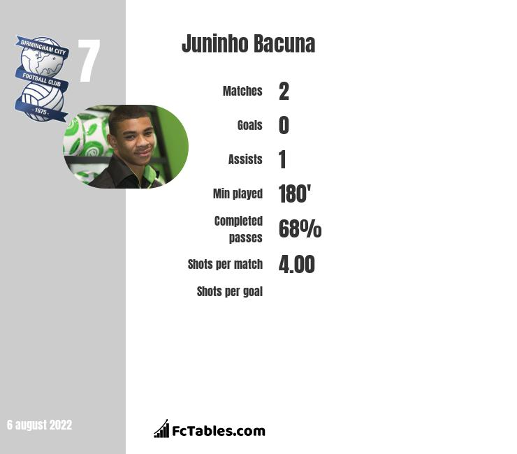 Juninho Bacuna infographic statistics for Huddersfield Town