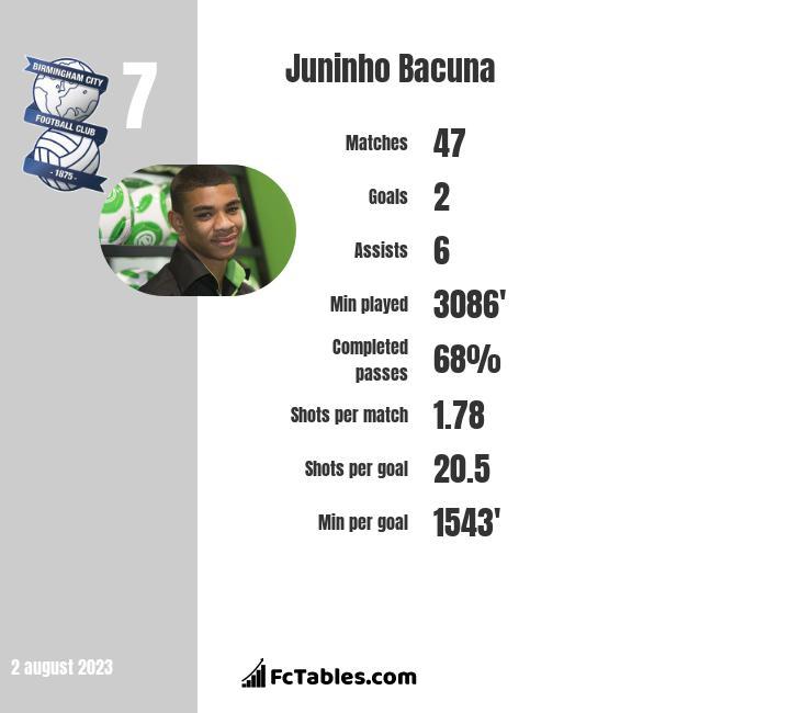 Juninho Bacuna infographic
