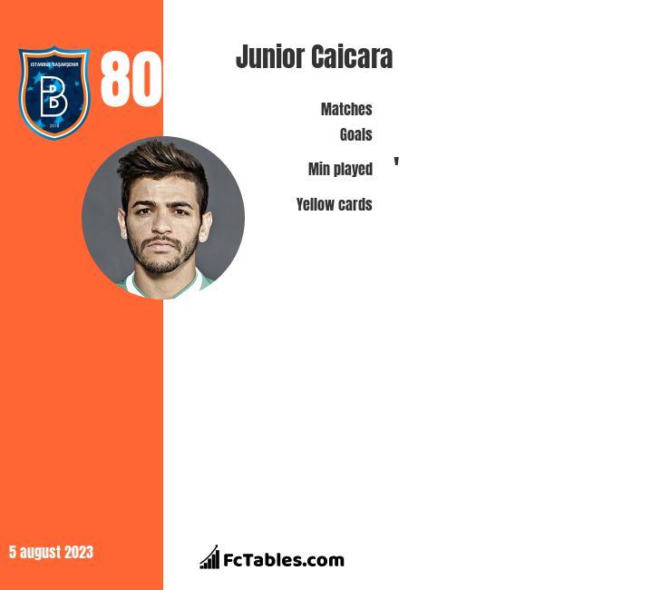 Junior Caicara infographic