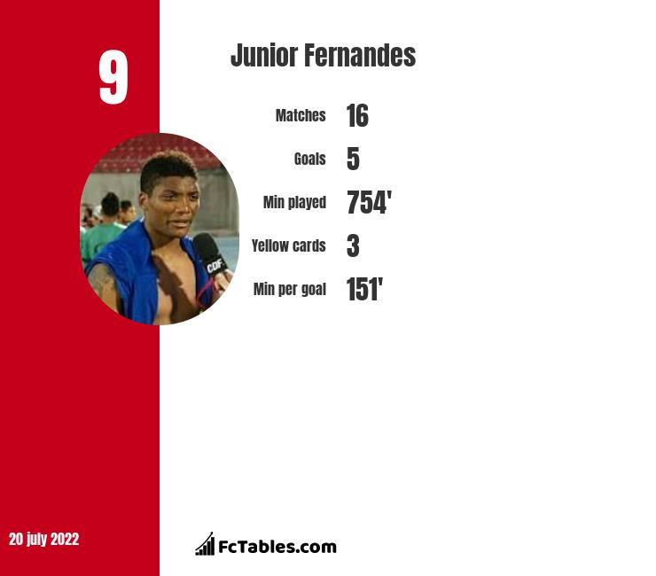 Junior Fernandes infographic statistics for Al Ittihad Kalba