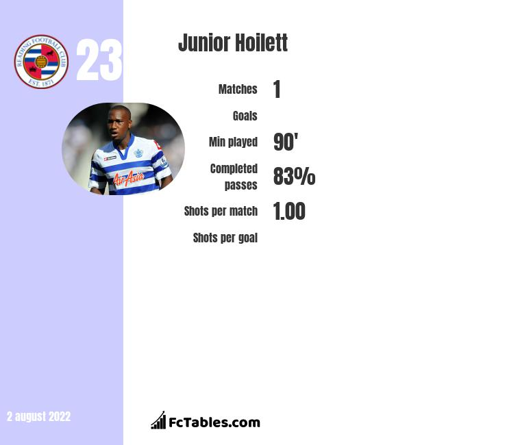 Junior Hoilett infographic