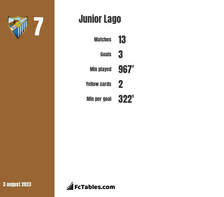 Junior Lago infographic