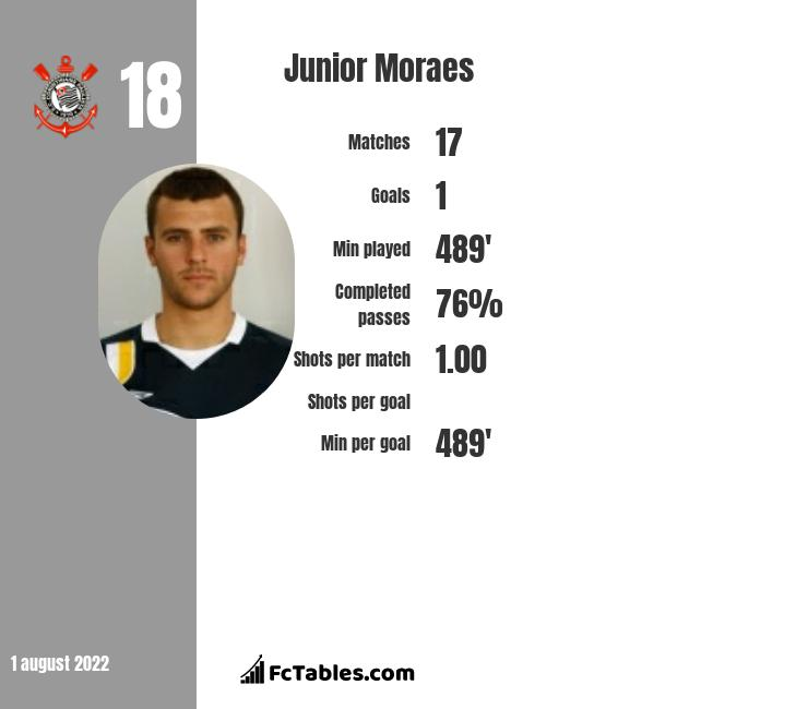 Junior Moraes infographic