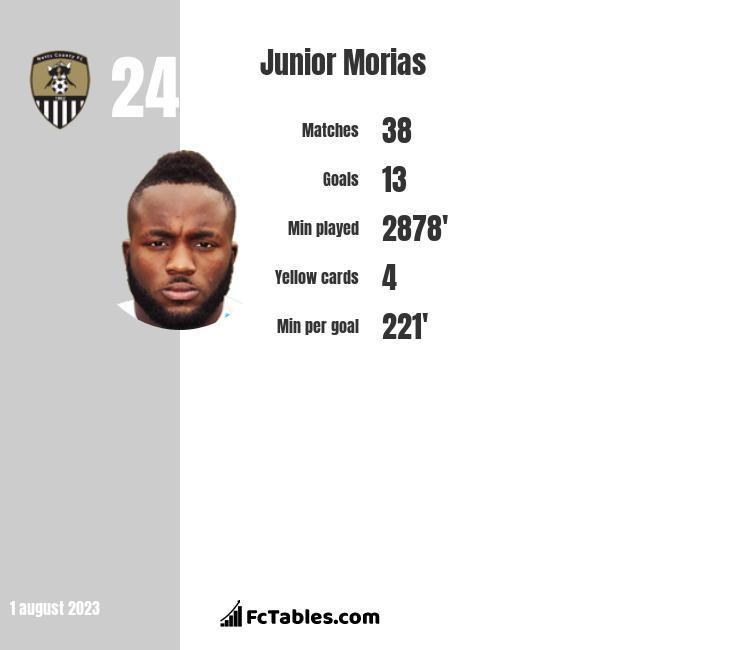 Junior Morias infographic