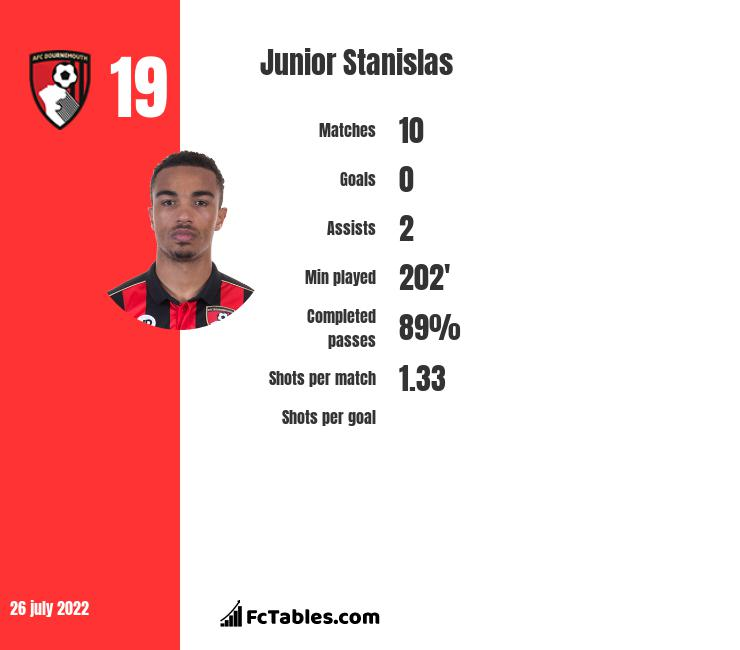 Junior Stanislas infographic