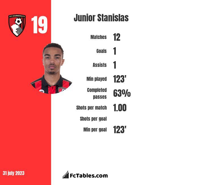 Junior Stanislas infographic statistics for Bournemouth