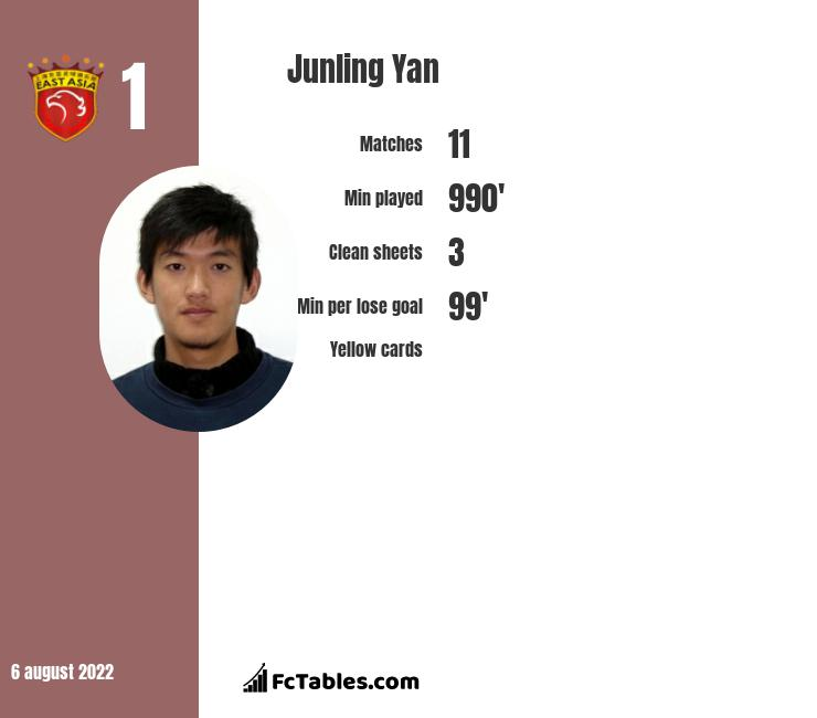 Junling Yan infographic