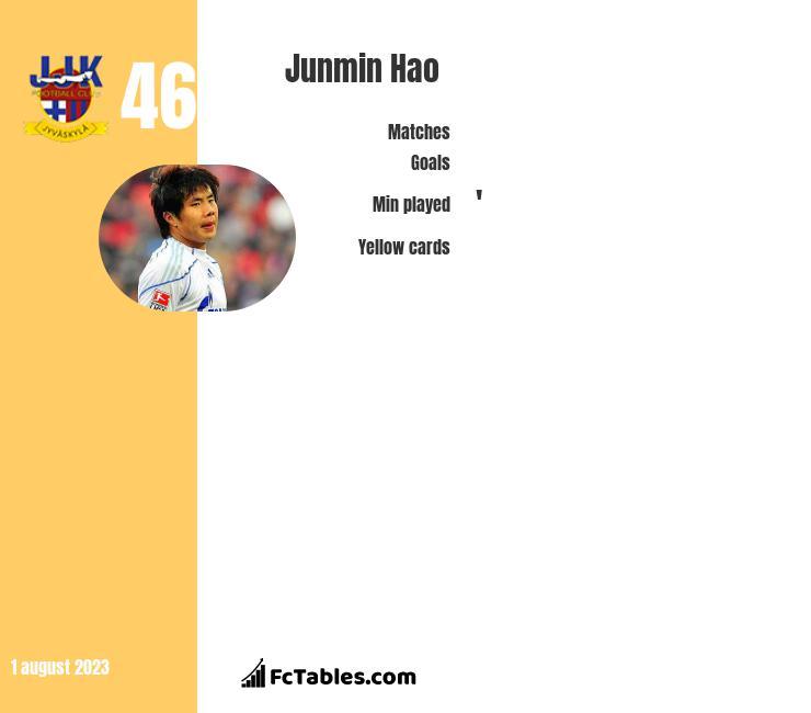 Junmin Hao infographic