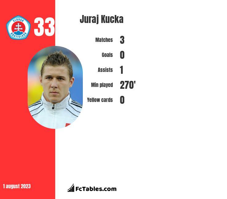 Juraj Kucka infographic