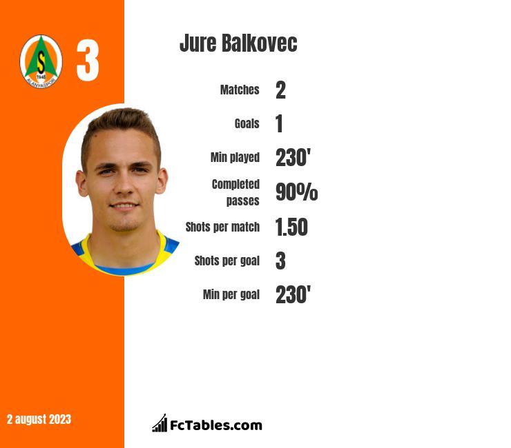 Jure Balkovec infographic