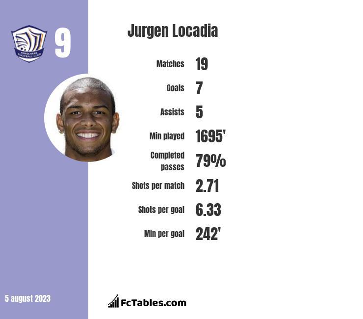 Jurgen Locadia infographic statistics for Brighton & Hove Albion