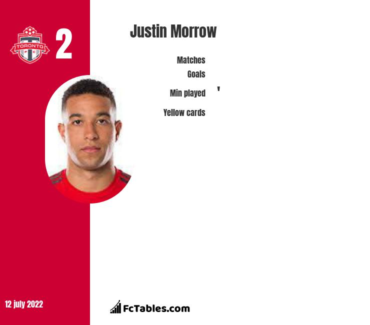 Justin Morrow infographic